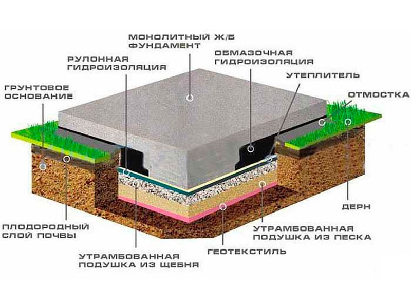 толщина плитного фундамента