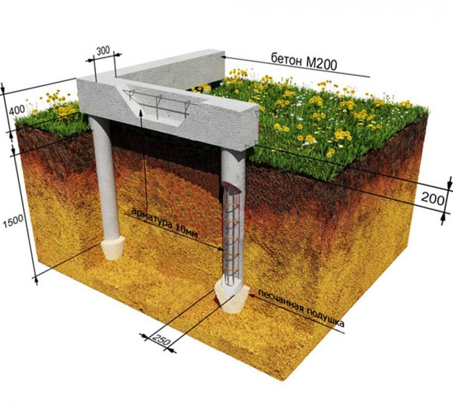 строительство свайно ленточного фундамента