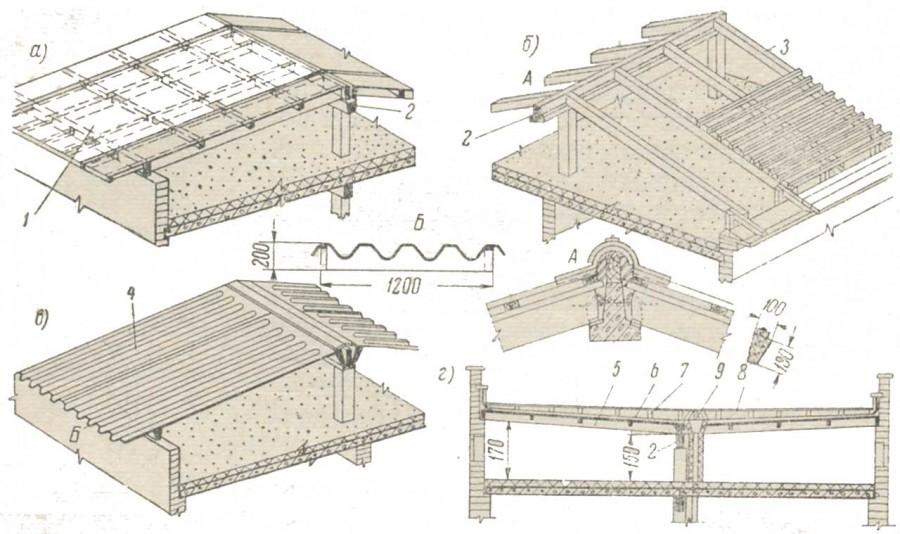 славы конструкции плоских крыш чертежи фото покрывало